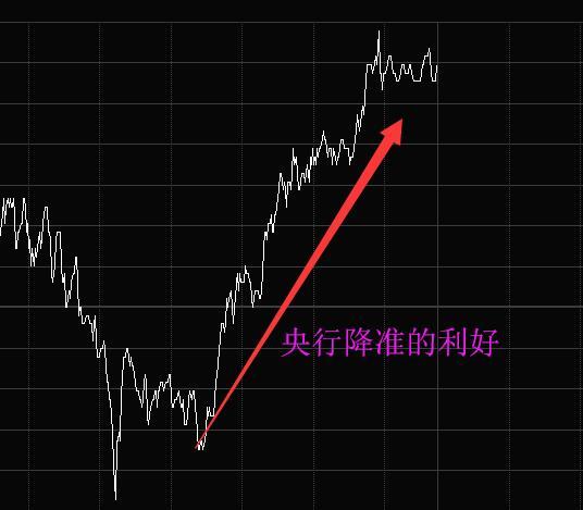 央行大幅降准+国外股市大跌 精算明日走势!